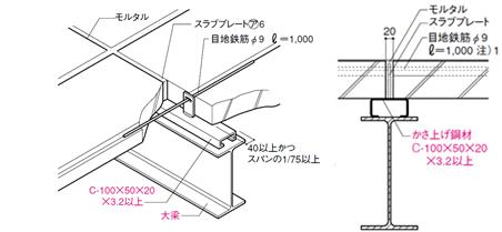 敷設筋構法(屋根・床専用) | 住友金属鉱山シポレックス株式会社